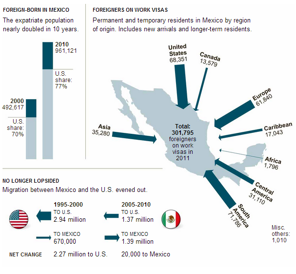 Migration To mexico
